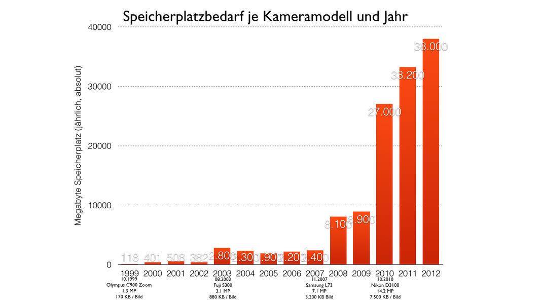 Kamera Daten 1999 2012.001