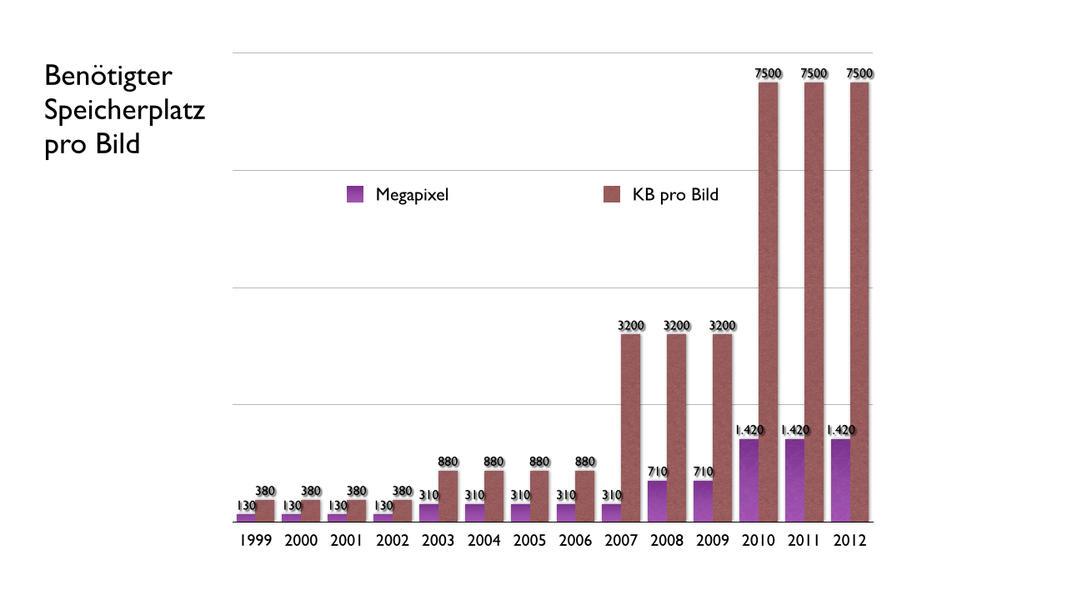 Kamera Daten 1999 2012.003