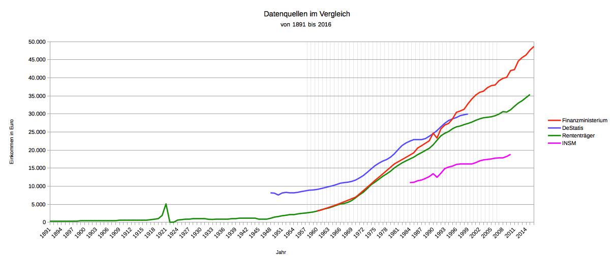 Einkommensentwicklung Quellen